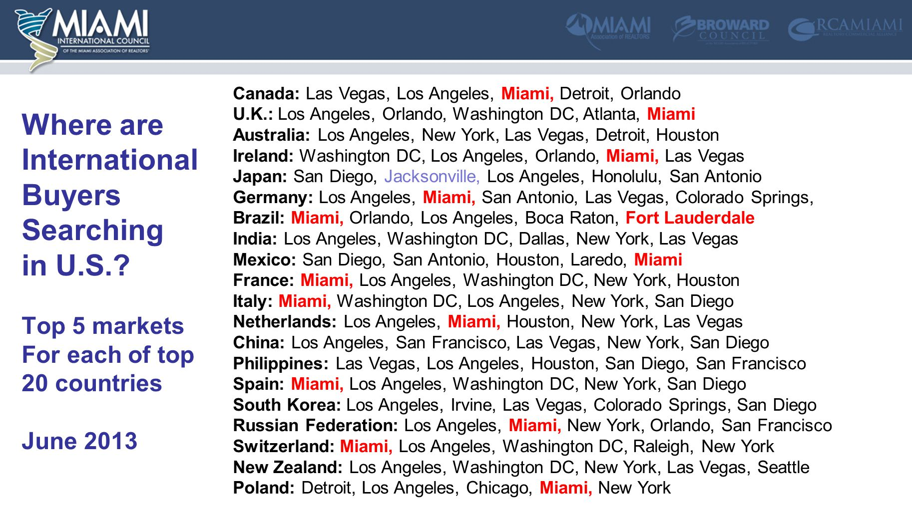 Where are International Buyers Searching in U.S.? Top 5 markets For each of top 20 countries June 2013 Canada: Las Vegas, Los Angeles, Miami, Detroit,