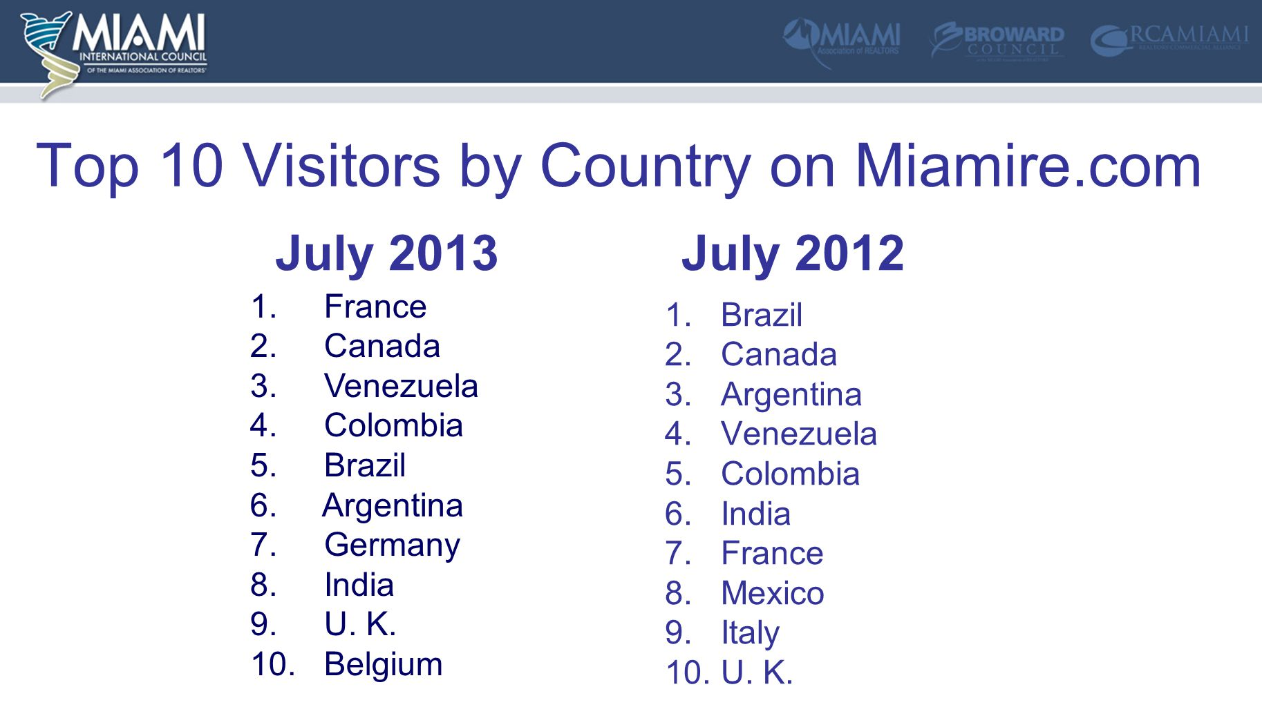 Top 10 Visitors by Country on Miamire.com July 2012 1.Brazil 2.Canada 3.Argentina 4.Venezuela 5.Colombia 6.India 7.France 8.Mexico 9.Italy 10.U.