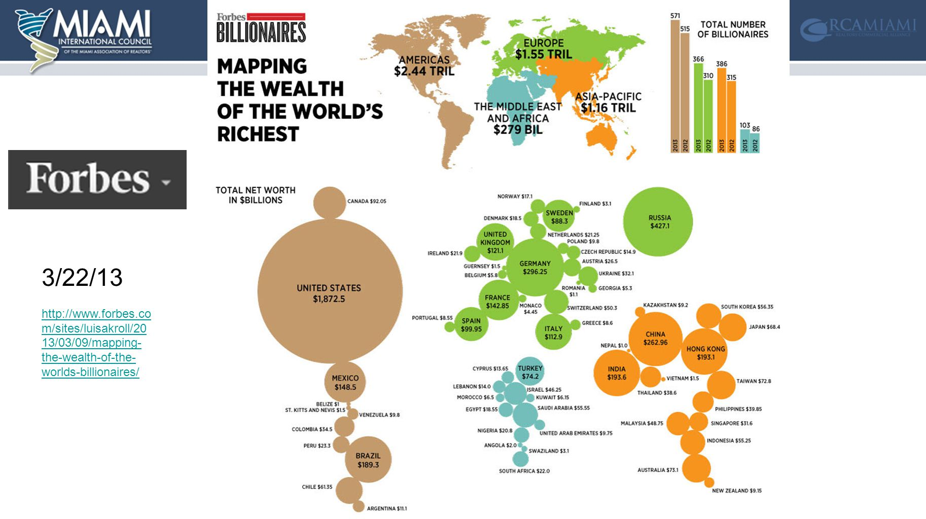 3/22/13 http://www.forbes.co m/sites/luisakroll/20 13/03/09/mapping- the-wealth-of-the- worlds-billionaires/
