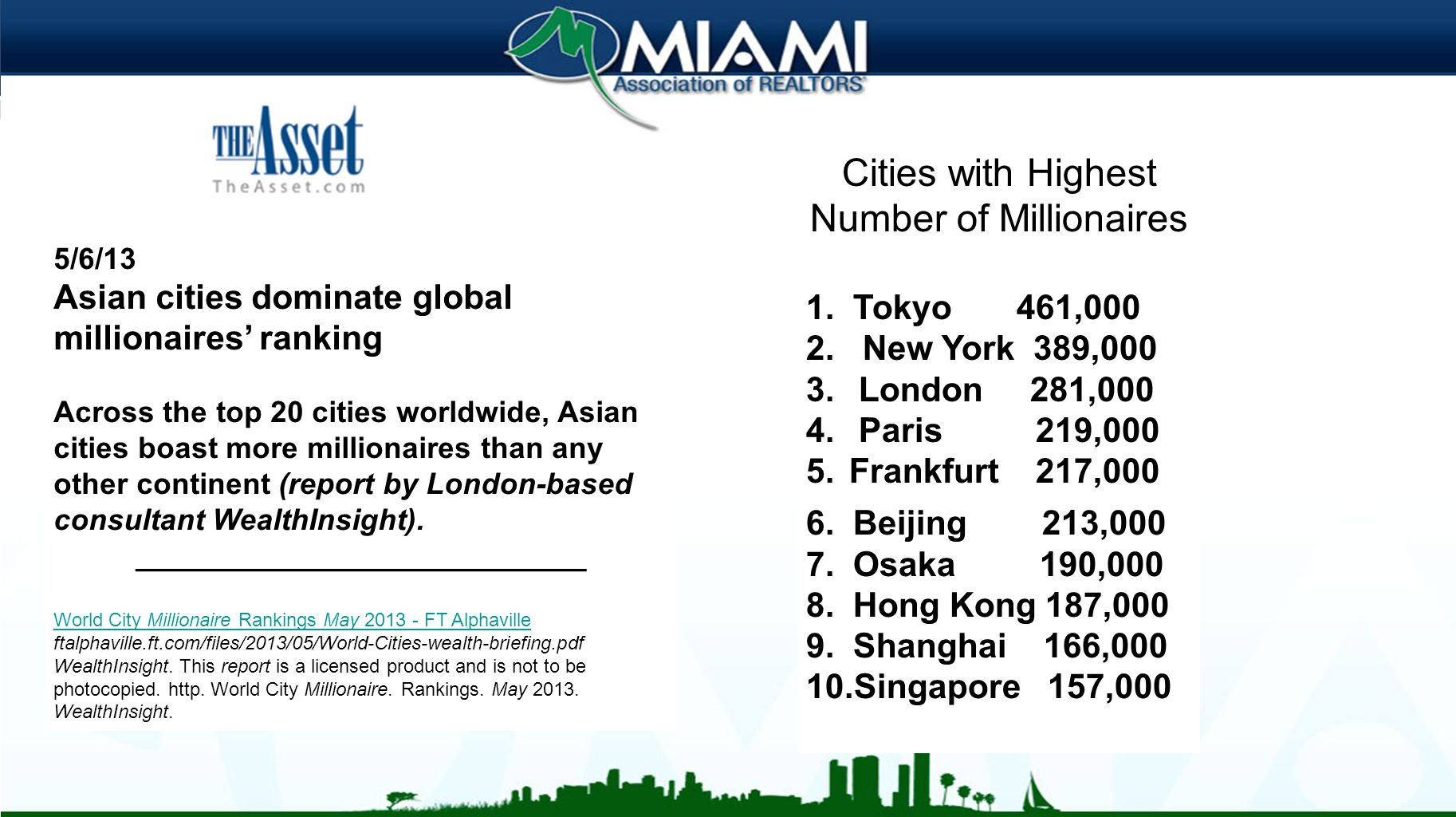 5/6/13 Asian cities dominate global millionaires' ranking Across the top 20 cities worldwide, Asian cities boast more millionaires than any other continent (report by London-based consultant WealthInsight).