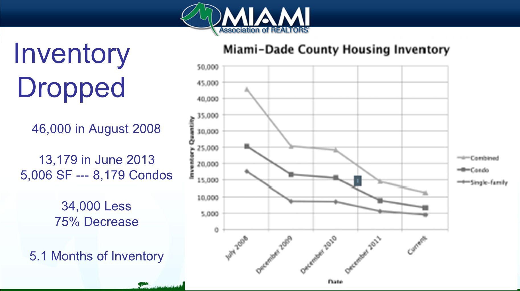 Brazil Miami 49.2% Miami/Ft.Lauderdale 67.4% Miami/FtL./P.Beach 74.2% Orlando 13.6%