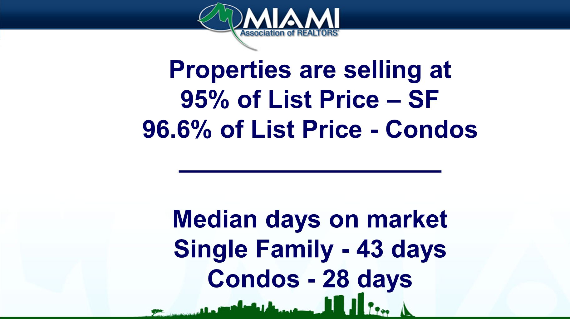 Properties are selling at 95% of List Price – SF 96.6% of List Price - Condos ___________________ Median days on market Single Family - 43 days Condos