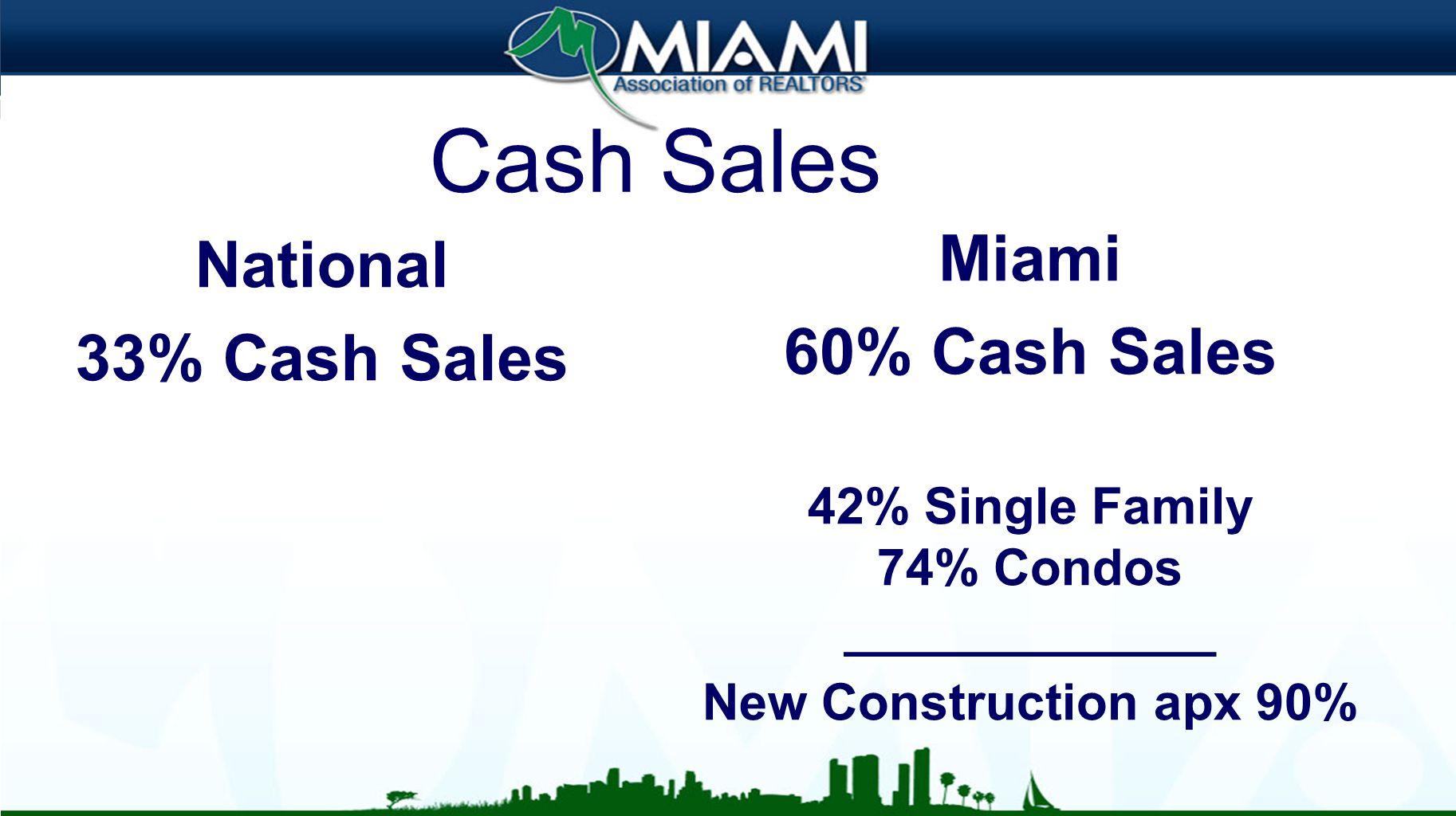 Top Florida Destinations Miami 31.3% Miami/Ft. Lauderdale 42.9%