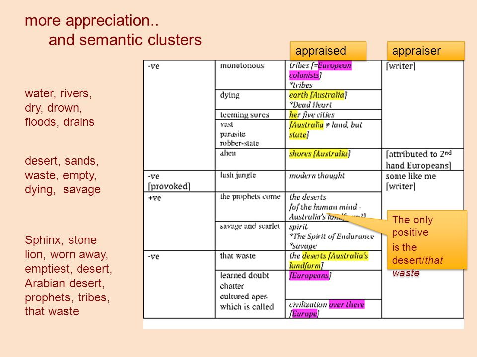 more appreciation.. and semantic clusters water, rivers, dry, drown, floods, drains desert, sands, waste, empty, dying, savage Sphinx, stone lion, wor