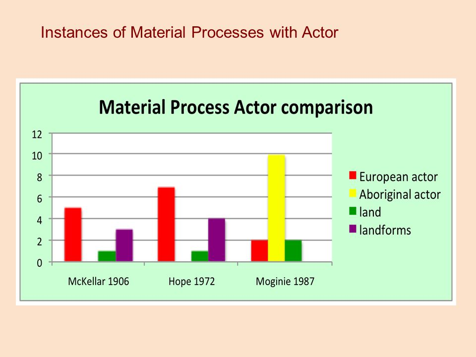 Instances of Material Processes with Actor