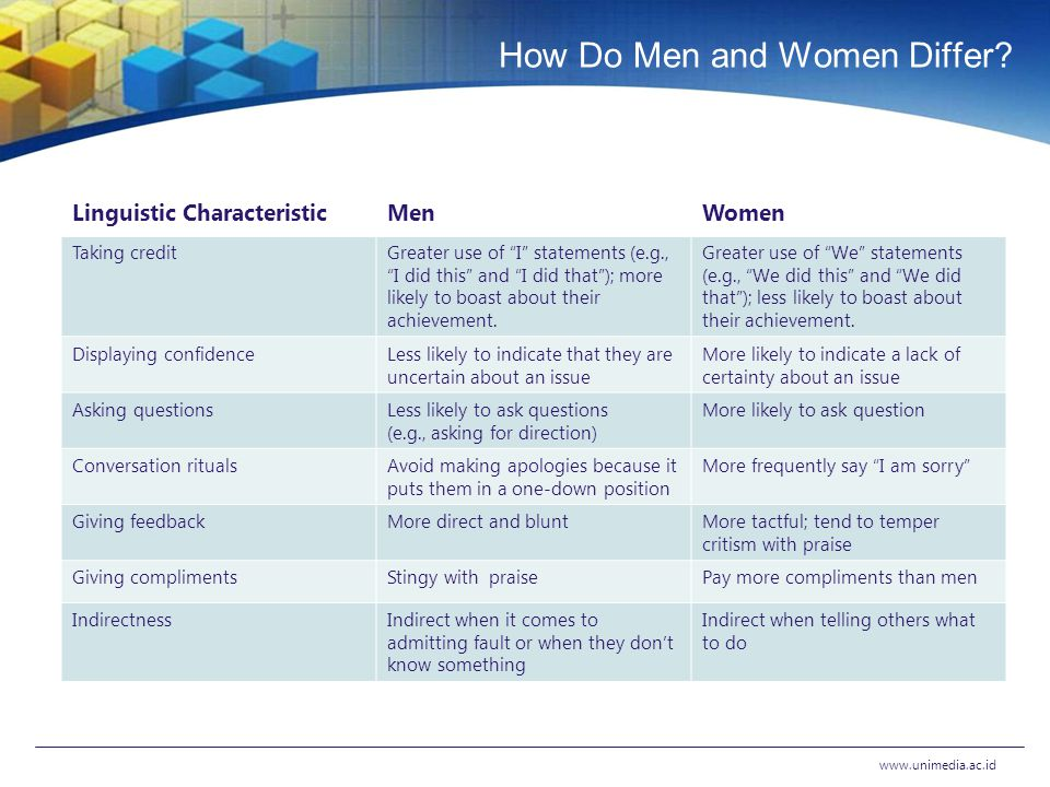 How Do Men and Women Differ.