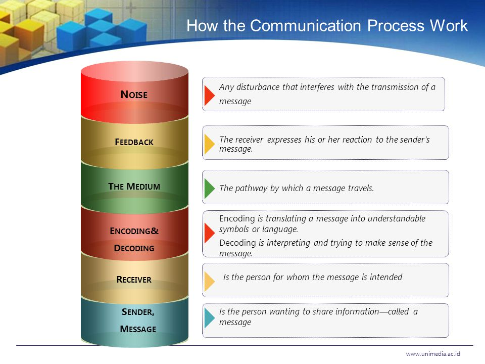 Informal Communication Channels Develop outside the formal structure and do not follow the chain of command― they skip management levels and cut across lines of authority.