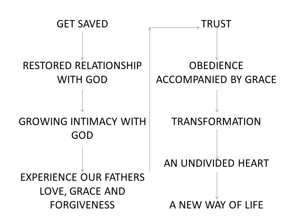 GET SAVED RESTORED RELATIONSHIP WITH GOD GROWING INTIMACY WITH GOD EXPERIENCE OUR FATHERS LOVE, GRACE AND FORGIVENESS TRUST OBEDIENCE ACCOMPANIED BY G