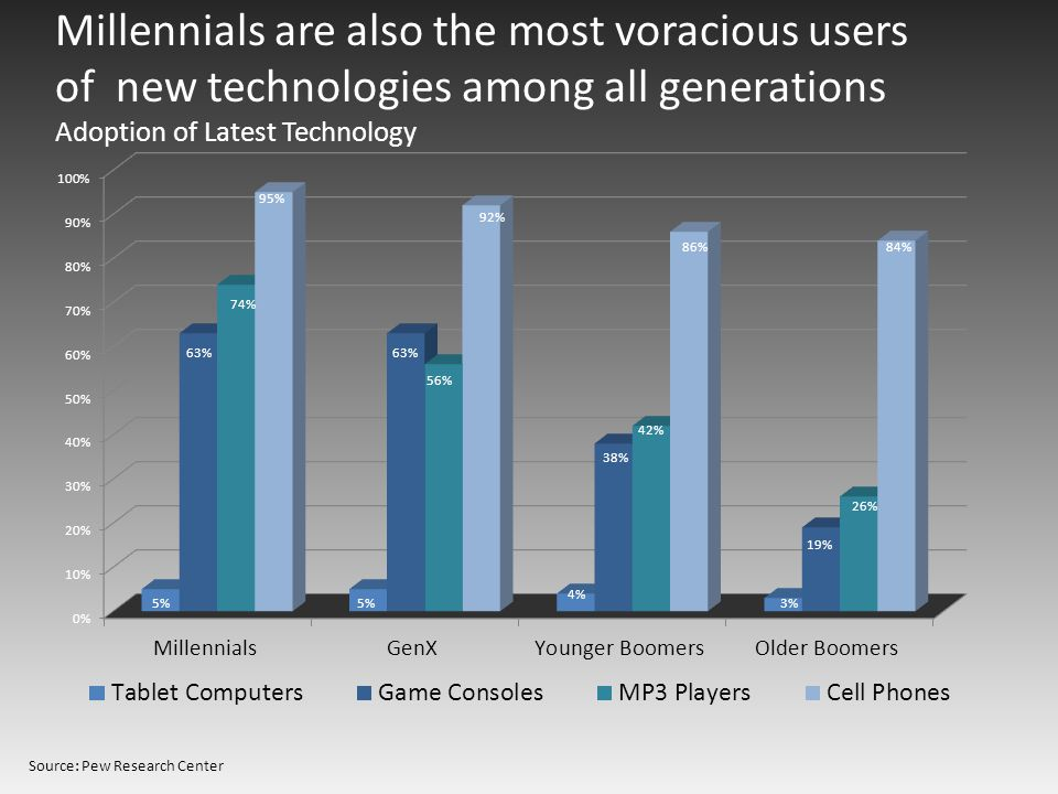 Millennials are also the most voracious users of new technologies among all generations Adoption of Latest Technology Source: Pew Research Center