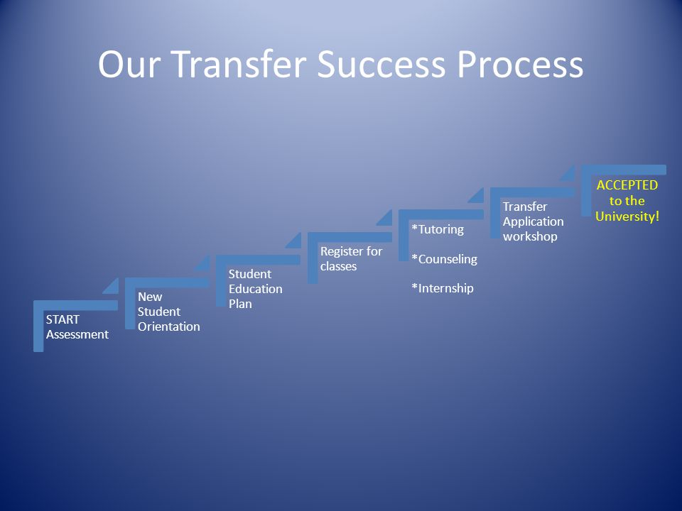 Our Transfer Success Process START Assessment New Student Orientation Student Education Plan Register for classes *Tutoring *Counseling *Internship Tr