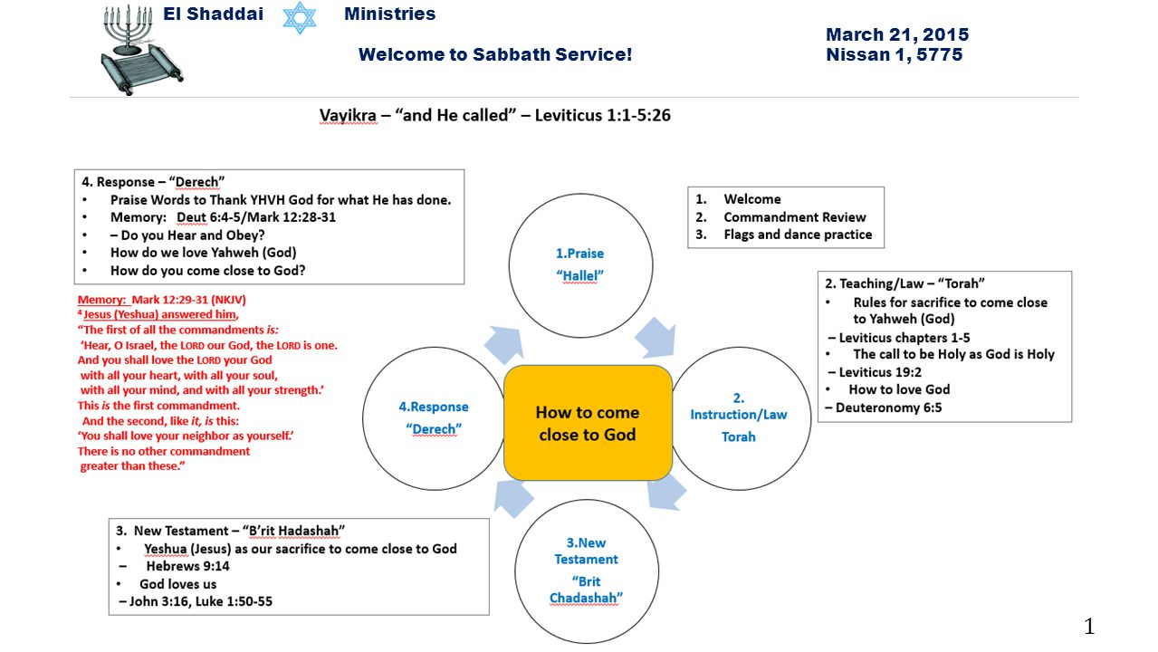 El Shaddai Ministries March 21, 2015 Welcome to Sabbath Service! Nissan 1, 5775 1