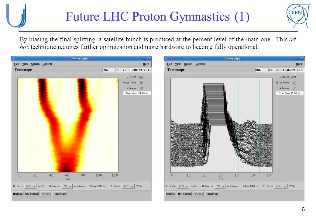 6 Future LHC Proton Gymnastics (1) By biasing the final splitting, a satellite bunch is produced at the percent level of the main one.