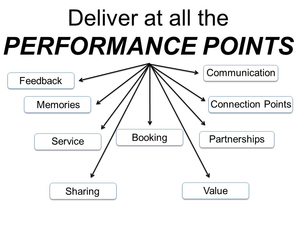 Deliver at all the PERFORMANCE POINTS Service Booking Sharing Communication Memories Feedback Value Partnerships Connection Points