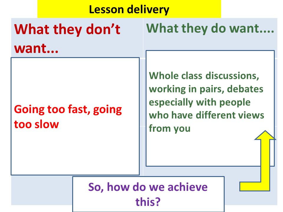 What they don't want... What they do want.... Going too fast, going too slow Whole class discussions, working in pairs, debates especially with people