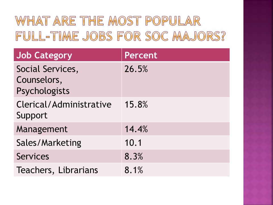 Job CategoryPercent Social Services, Counselors, Psychologists 26.5% Clerical/Administrative Support 15.8% Management14.4% Sales/Marketing10.1 Services8.3% Teachers, Librarians8.1%