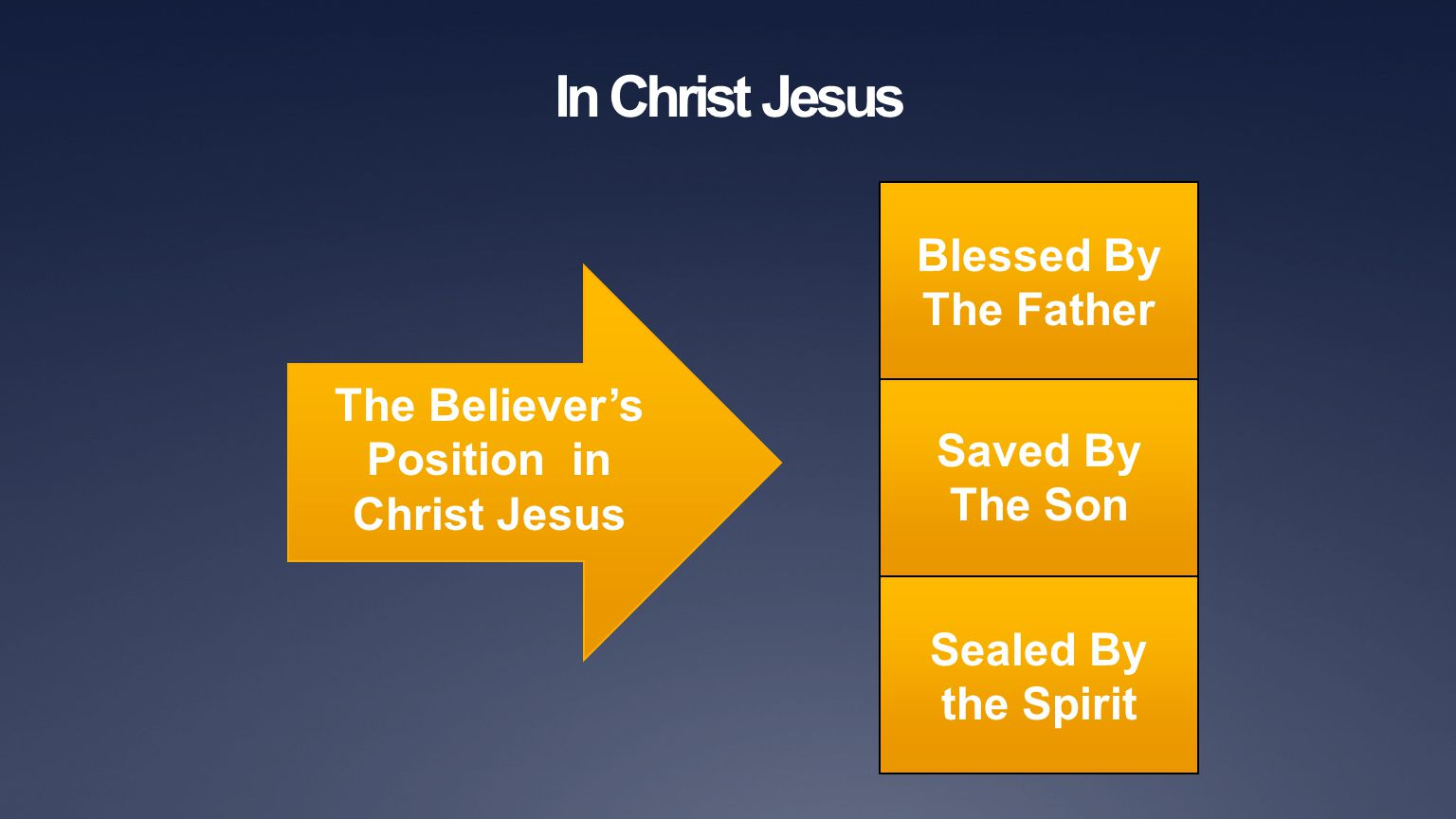 In Christ Jesus The Believer's Position in Christ Jesus Blessed By The Father Saved By The Son Sealed By the Spirit