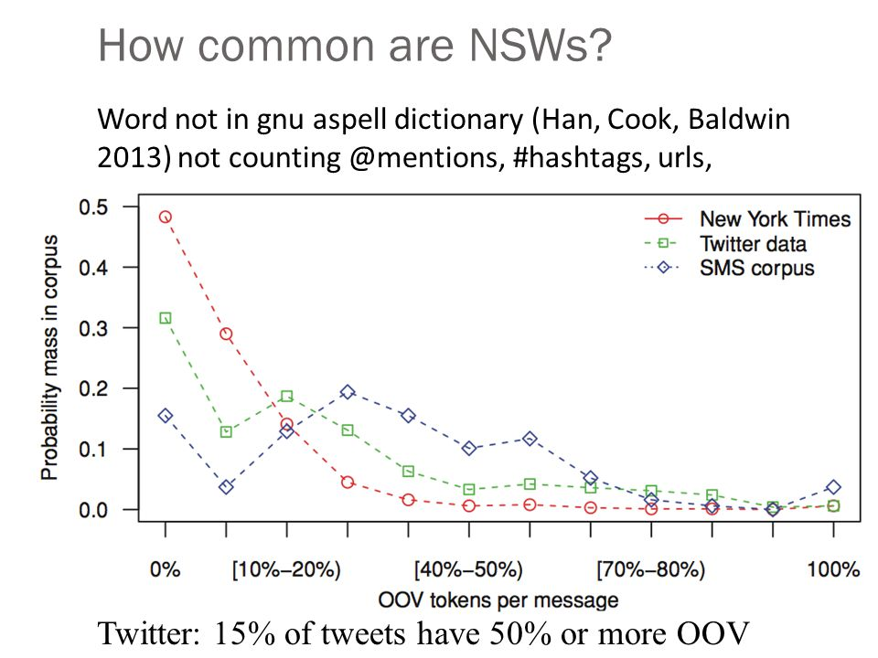 How common are NSWs.