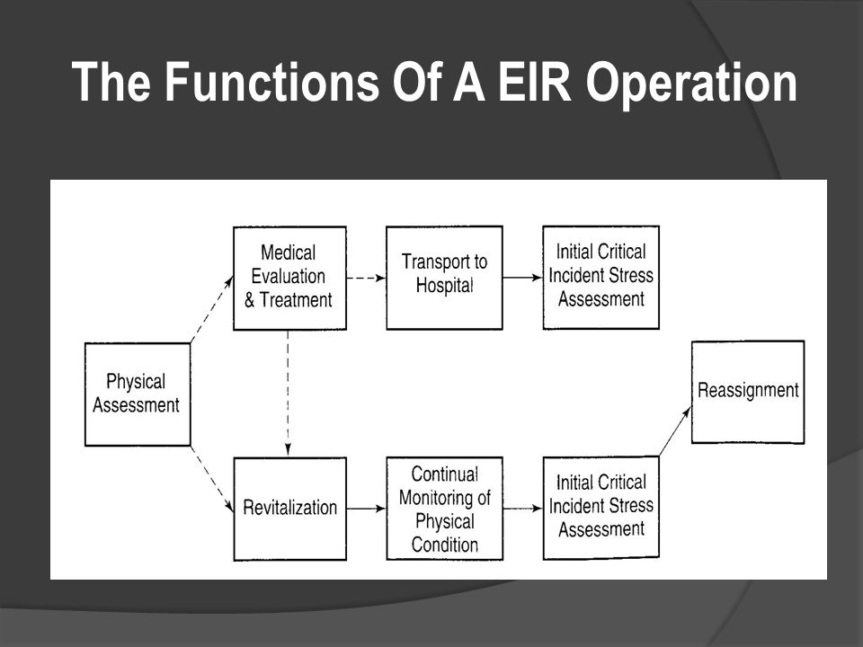 The Functions Of A EIR Operation