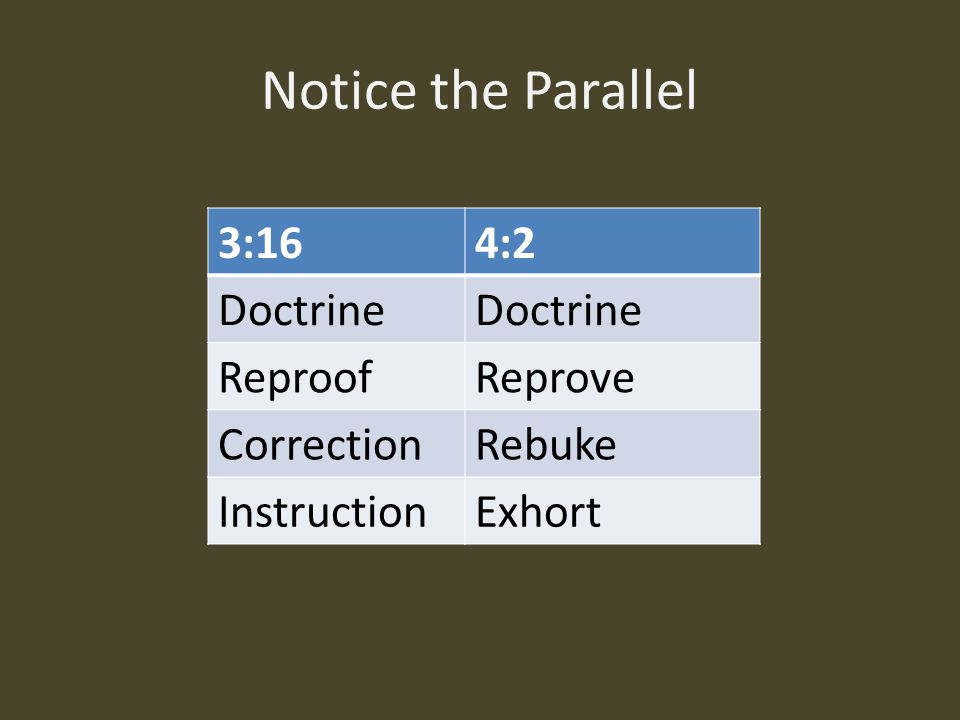 Notice the Parallel 3:164:2 Doctrine ReproofReprove CorrectionRebuke InstructionExhort