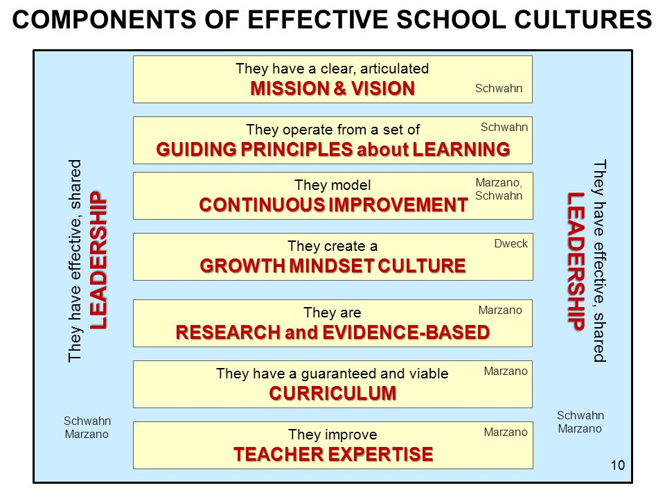 They have effective, sharedLEADERSHIP LEADERSHIP COMPONENTS OF EFFECTIVE SCHOOL CULTURES They have a clear, articulated MISSION & VISION They are RESE
