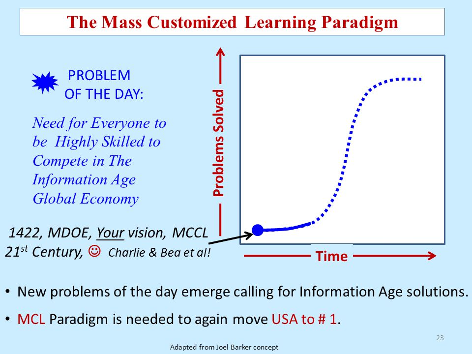 23 The Mass Customized Learning Paradigm Time Problems Solved 1422, MDOE, Your vision, MCCL 21 st Century, Charlie & Bea et al! PROBLEM OF THE DAY: Ne