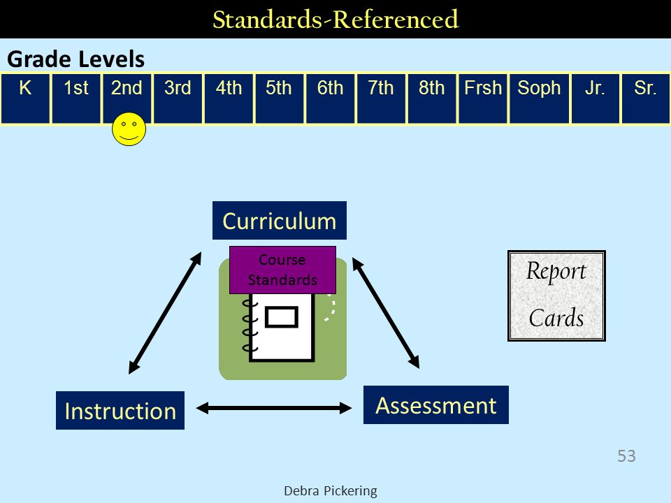 2nd grade standards K1st2nd3rd4th5th6th7th8thFrshSophJr.Sr. Assessment Instruction Curriculum Grade Level standards Course Standards Report Cards Grad