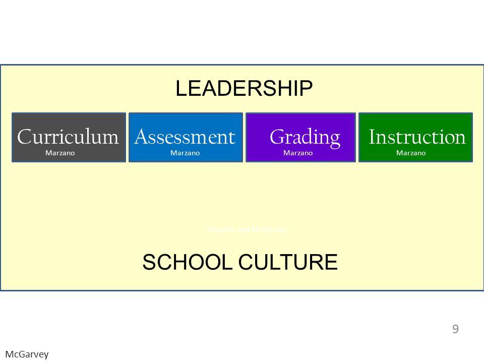 LEADERSHIP SCHOOL CULTURE 9 CurriculumAssessmentGradingInstruction Marzano Schwahn and McGarvey McGarvey