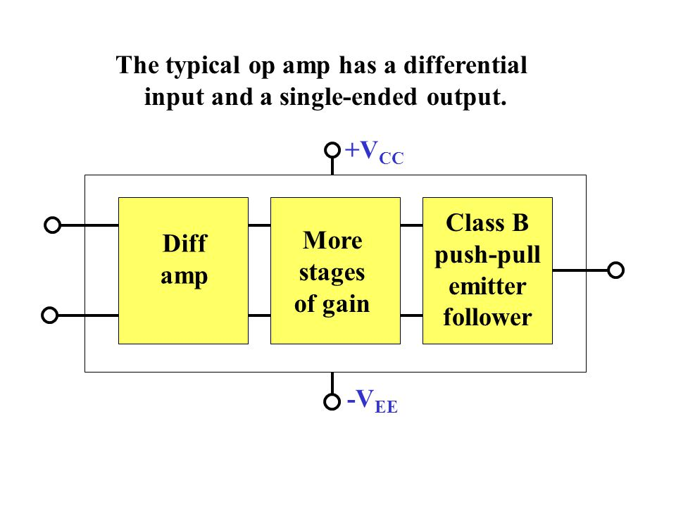 The typical op amp has a differential input and a single-ended output. Class B push-pull emitter follower Diff amp More stages of gain +V CC -V EE