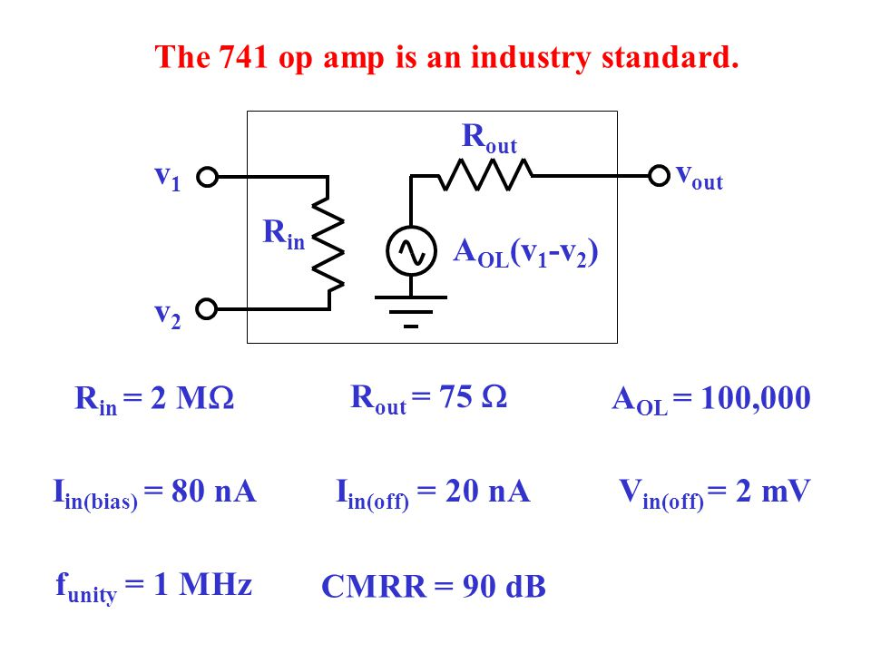 Bode plot of the 741 op amp 20 dB/decade rolloff f unity 10 Hz100 Hz1 kHz10 kHz100 kHz1 MHz 100 dB 80 dB 60 dB 20 dB 0 dB 40 dB