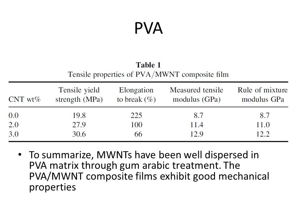 PVA To summarize, MWNTs have been well dispersed in PVA matrix through gum arabic treatment.