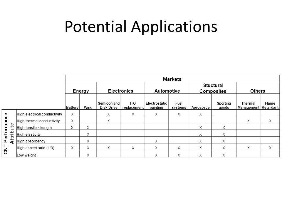 Potential Applications Markets EnergyElectronicsAutomotive Stuctural CompositesOthers BatteryWind Semicon and Disk Drive ITO replacement Electrostatic painting Fuel systemsAerospace Sporting goods Thermal Management Flame Retardant CNT Performance Attribute High electrical conductivityX XXXXX High thermal conductivityX X XX High tensile strengthXX XX High elasticity X XX High absorbency X X XX High aspect ratio (L/D)XXXXXXXXXX Low weight X XXXX