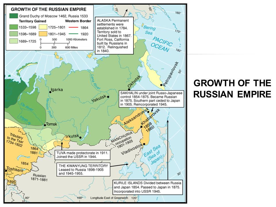 GROWTH OF THE RUSSIAN EMPIRE
