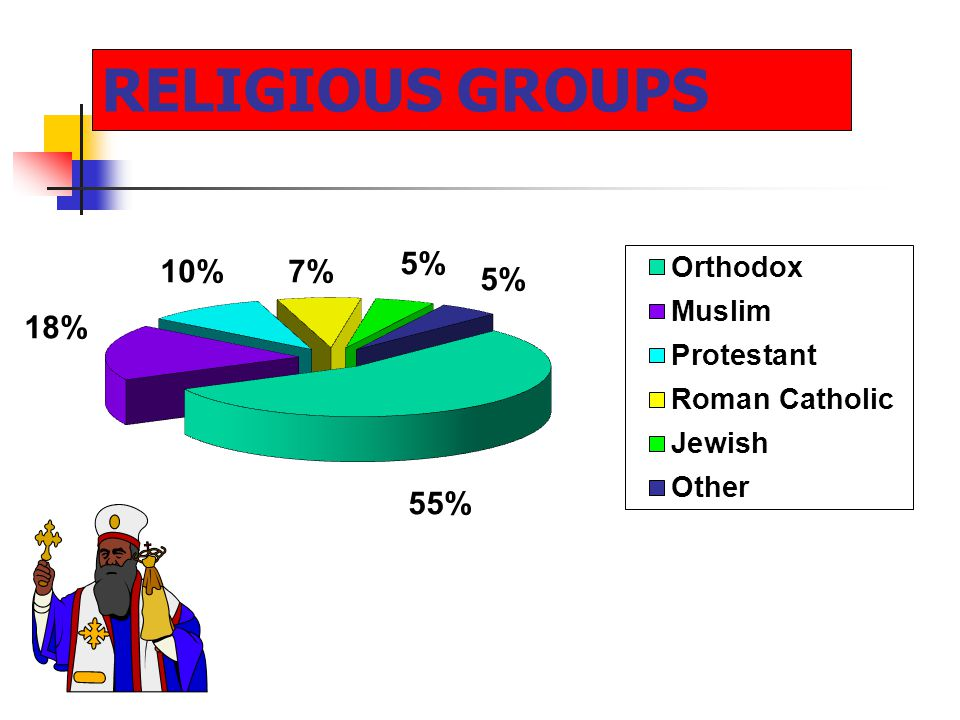 RELIGIOUS GROUPS 55% 18% 10%7% 5%
