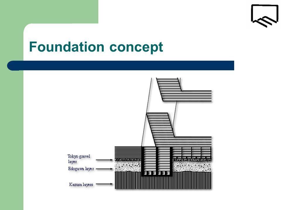 Foundation concept