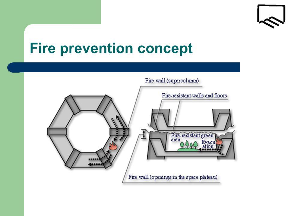 Fire prevention concept