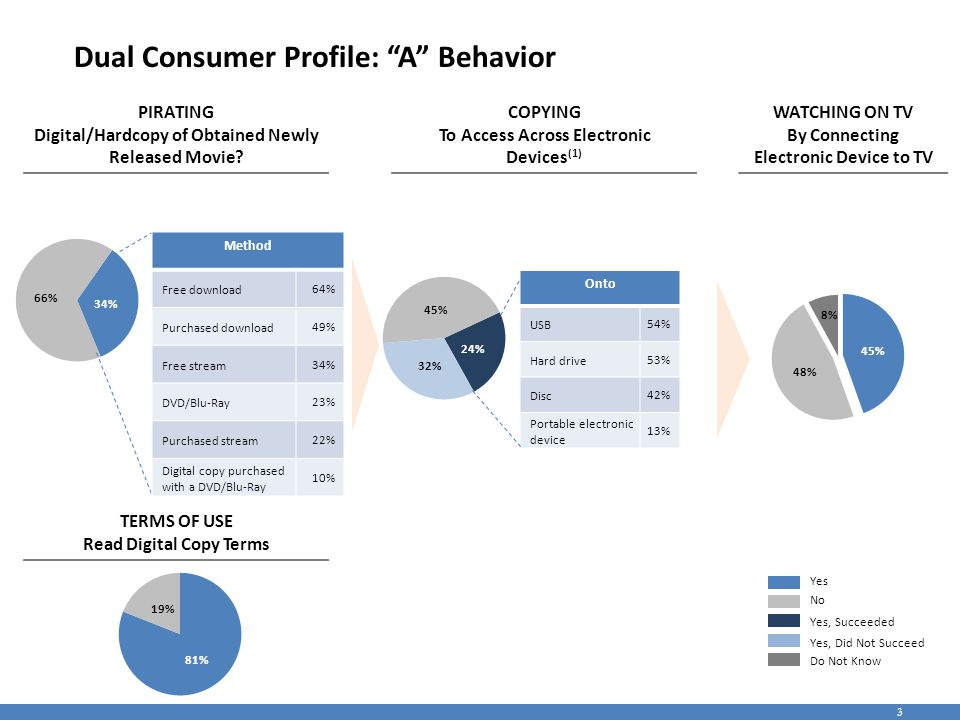 4 Dual Consumer Profile: A Piracy Motivations PRIVE- VALUE FACTOR SHARING FACTOR CONVEN- IENCE FACTOR USAGE FACTOR TIMING FACTOR SUPERIO- RITY FACTOR SOCIAL FACTOR Completely AgreeSomewhat AgreeNeither Agree Nor DisagreeSomewhat DisagreeCompletely Disagree