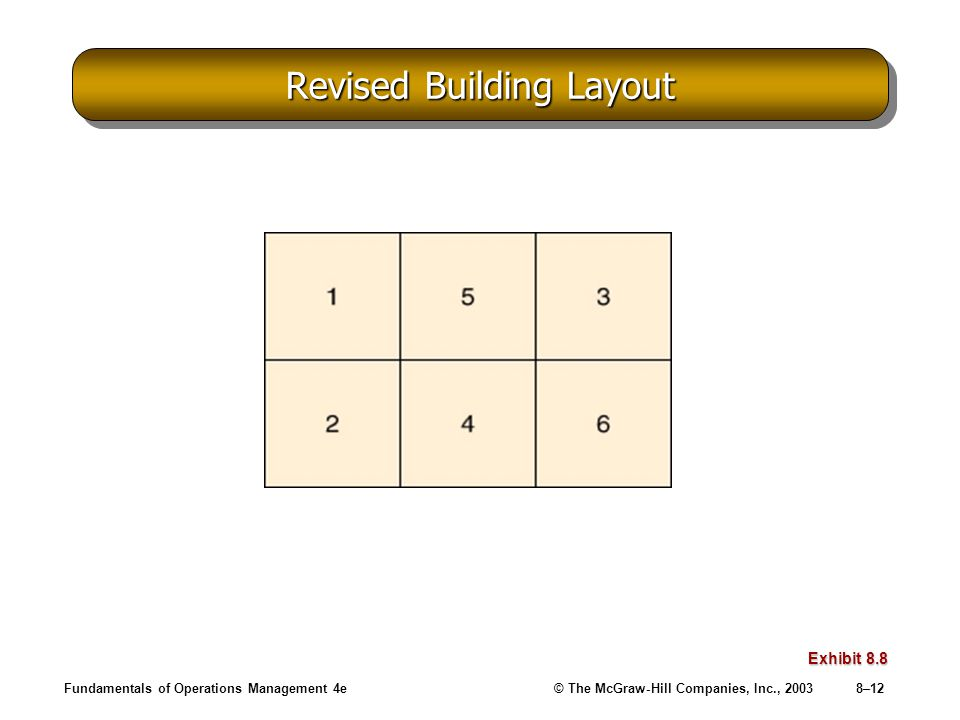 Fundamentals of Operations Management 4e© The McGraw-Hill Companies, Inc., 20038–12 Revised Building Layout Exhibit 8.8
