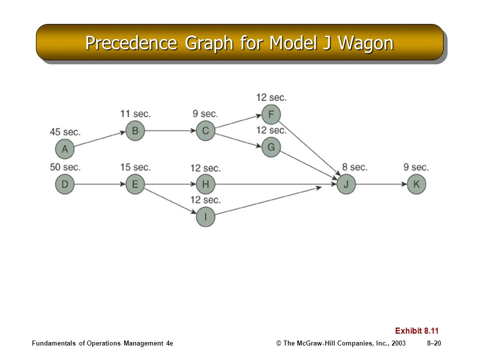 Fundamentals of Operations Management 4e© The McGraw-Hill Companies, Inc., 20038–20 Precedence Graph for Model J Wagon Exhibit 8.11