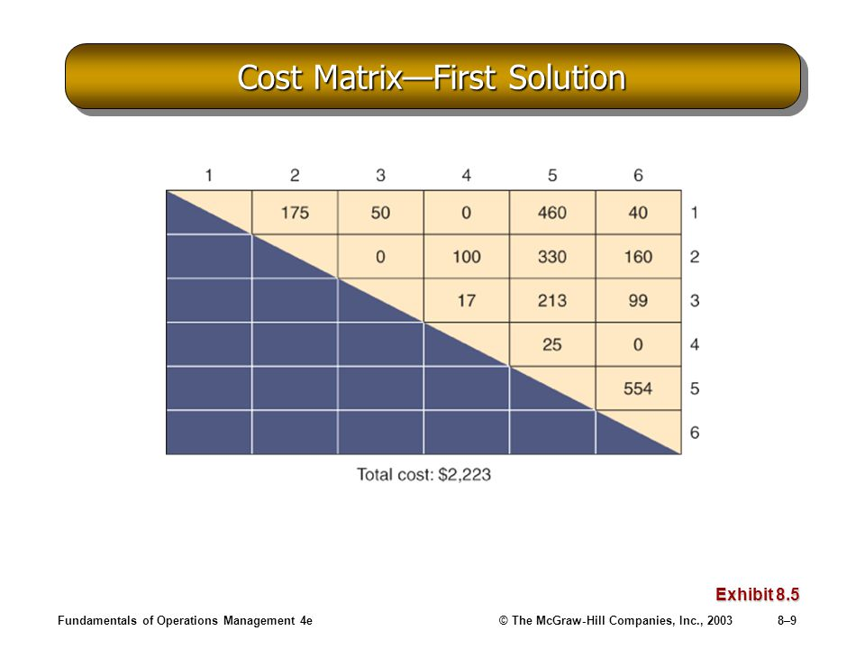 Fundamentals of Operations Management 4e© The McGraw-Hill Companies, Inc., 20038–9 Cost Matrix—First Solution Exhibit 8.5