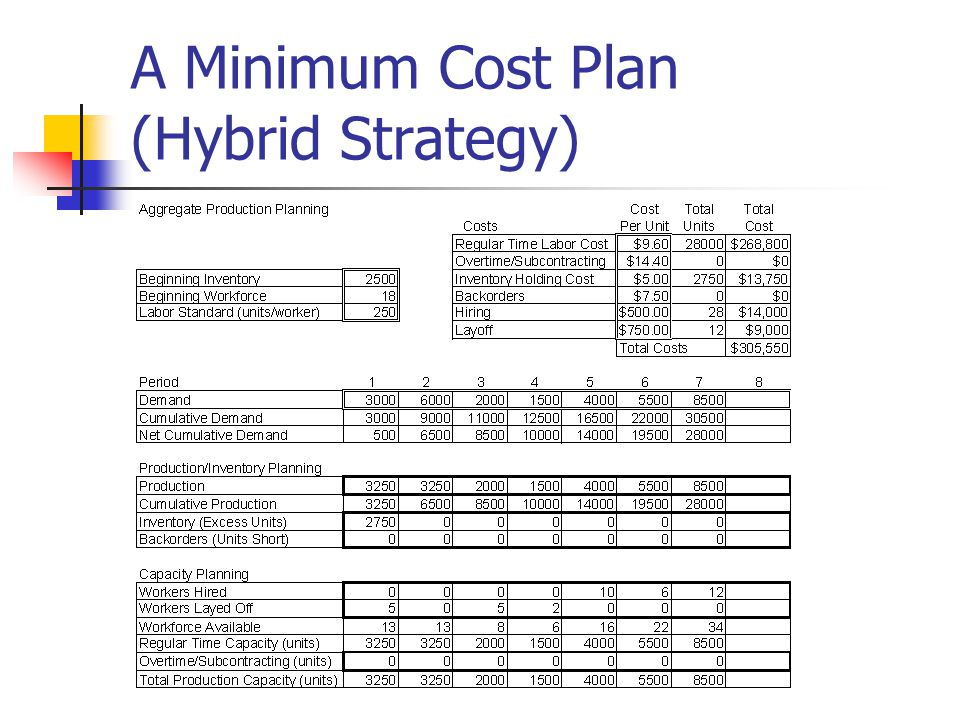 A Minimum Cost Plan (Hybrid Strategy)