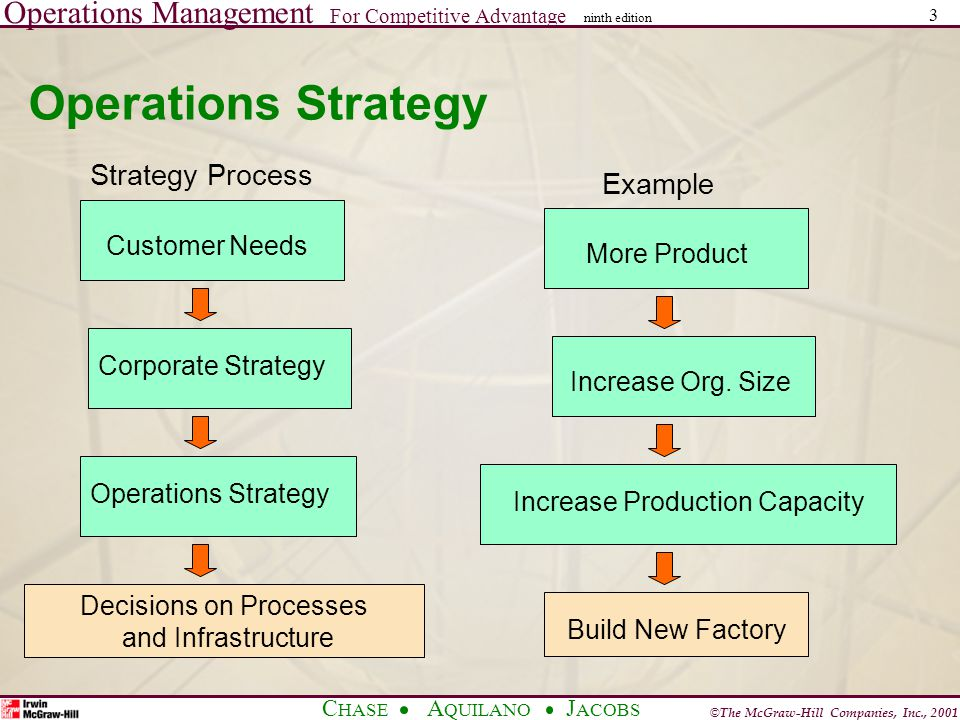 Operations Management For Competitive Advantage © The McGraw-Hill Companies, Inc., 2001 C HASE A QUILANO J ACOBS ninth edition 3 Operations Strategy Example Strategy Process Customer Needs Corporate Strategy Operations Strategy Decisions on Processes and Infrastructure More Product Increase Org.