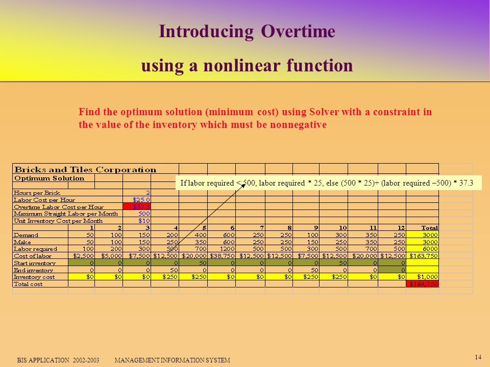 14 BIS APPLICATION 2002-2003 MANAGEMENT INFORMATION SYSTEM Introducing Overtime using a nonlinear function Find the optimum solution (minimum cost) using Solver with a constraint in the value of the inventory which must be nonnegative If labor required < 500, labor required * 25, else (500 * 25)+ (labor required –500) * 37.3