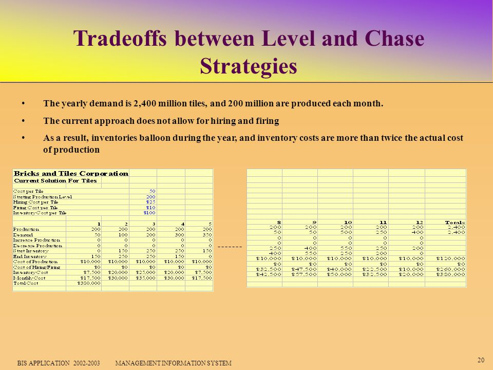20 BIS APPLICATION 2002-2003 MANAGEMENT INFORMATION SYSTEM Tradeoffs between Level and Chase Strategies The yearly demand is 2,400 million tiles, and 200 million are produced each month.