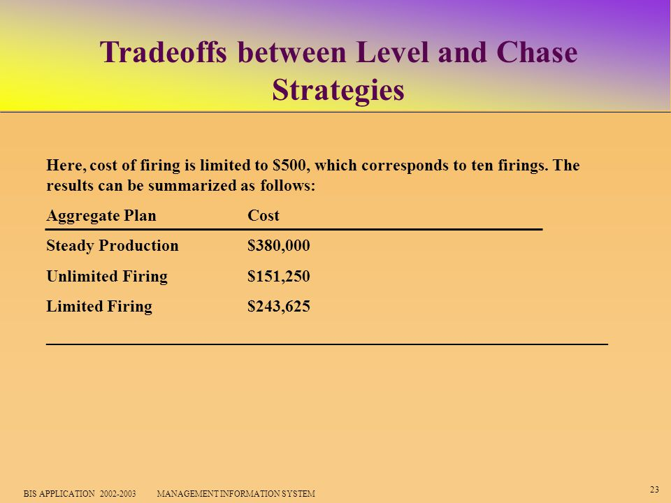 23 BIS APPLICATION 2002-2003 MANAGEMENT INFORMATION SYSTEM Tradeoffs between Level and Chase Strategies Here, cost of firing is limited to $500, which corresponds to ten firings.