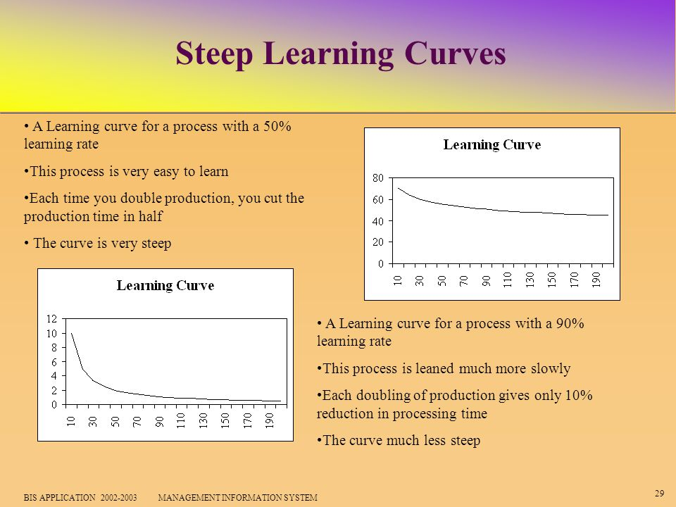 29 BIS APPLICATION 2002-2003 MANAGEMENT INFORMATION SYSTEM Steep Learning Curves A Learning curve for a process with a 50% learning rate This process is very easy to learn Each time you double production, you cut the production time in half The curve is very steep A Learning curve for a process with a 90% learning rate This process is leaned much more slowly Each doubling of production gives only 10% reduction in processing time The curve much less steep