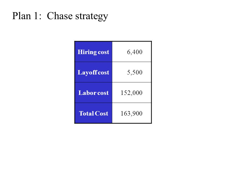 Hiring cost 6,400 Layoff cost 5,500 Labor cost152,000 Total Cost163,900 Plan 1: Chase strategy
