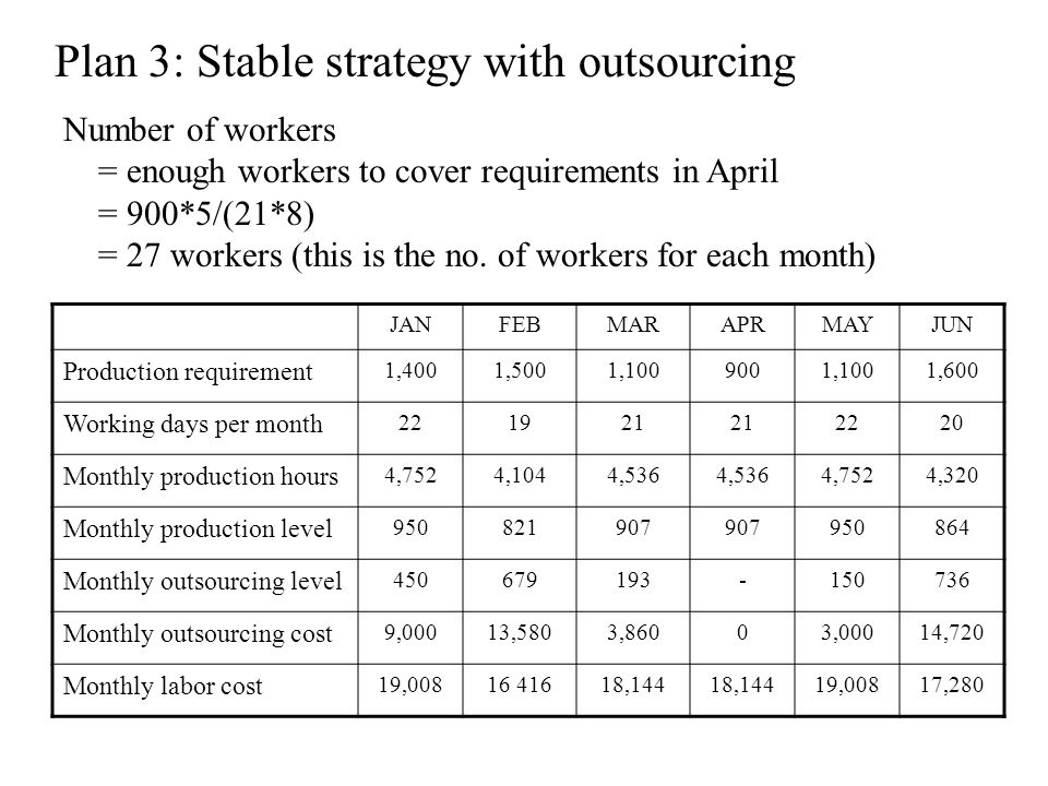 Plan 3: Stable strategy with outsourcing JANFEBMARAPRMAYJUN Production requirement 1,4001,5001,1009001,1001,600 Working days per month 221921 2220 Mon