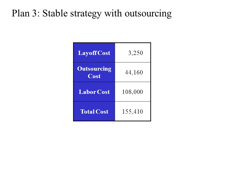 Layoff Cost 3,250 Outsourcing Cost 44,160 Labor Cost108,000 Total Cost155,410 Plan 3: Stable strategy with outsourcing