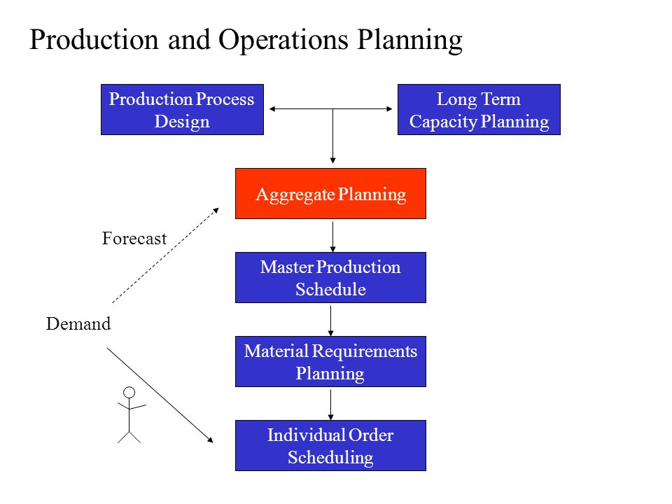 The main idea behind aggregate planning Aggregate planning Translates business plans into rough labor schedules and production plans