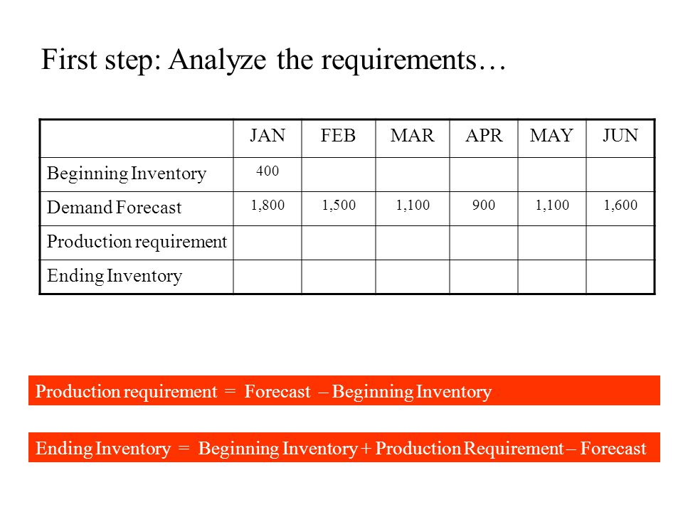 First step: Analyze the requirements… JANFEBMARAPRMAYJUN Beginning Inventory 400 Demand Forecast 1,8001,5001,1009001,1001,600 Production requirement E